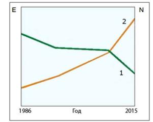Рост производительности литья под давлением