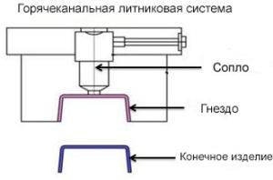 горячеканальная литниковая система для тпа