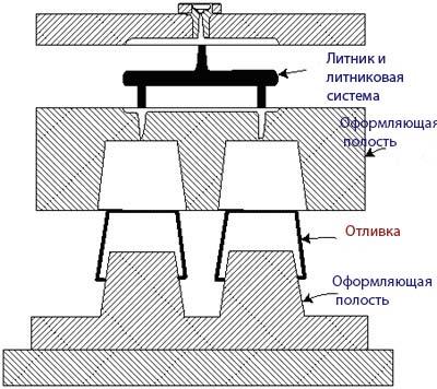 Гнездо формы для литья