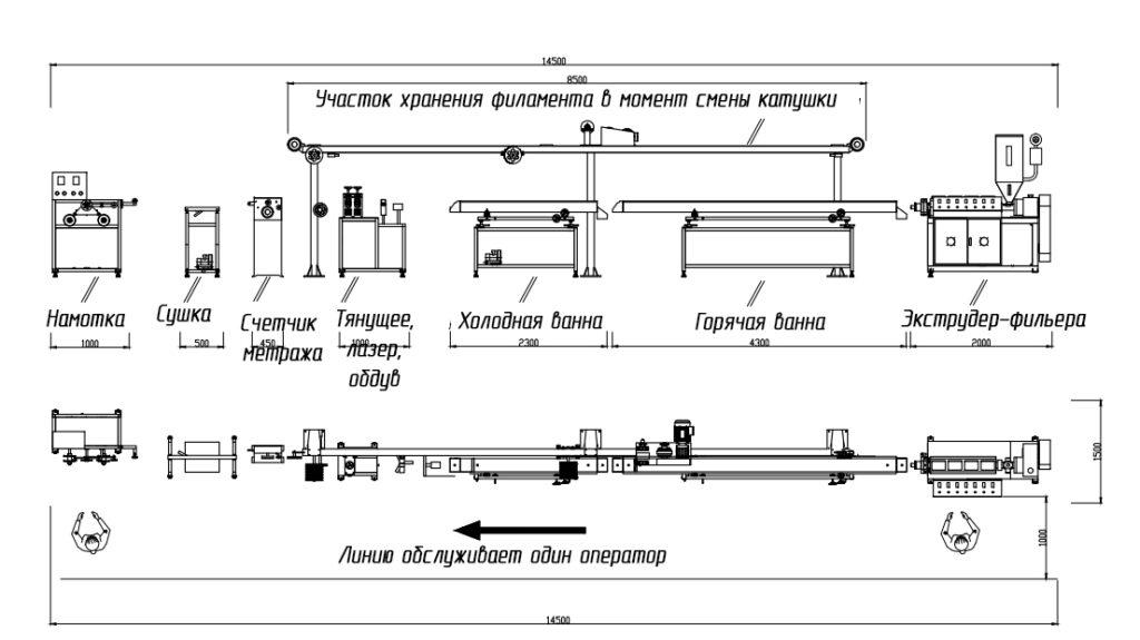 Схема 1 - Технологическая схема производства филамента,3D нити для принтера.